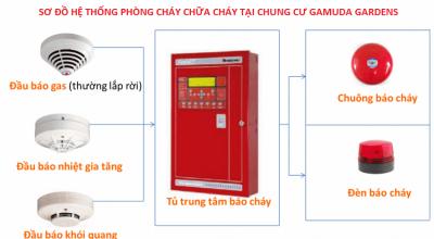 he-thong-phong-chay-chua-chay-tai-chung-cu-gamuda-gardens